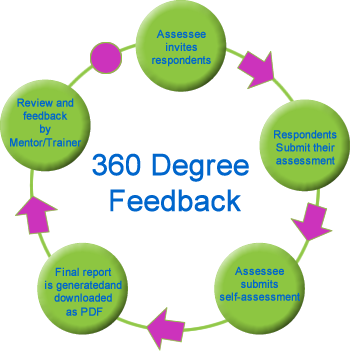 literature review of 360 degree method of performance appraisal A 360-degree performance appraisal is an employee evaluation tool that includes feedback from a supervisor, subordinates, colleagues and customers the purpose is to create a broader view of the employee's performance based on the impact of relationships with key stakeholders, according to an.