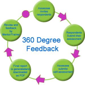 360process
